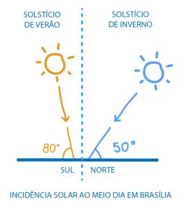 Incidência solar ao meio dia em Brasília